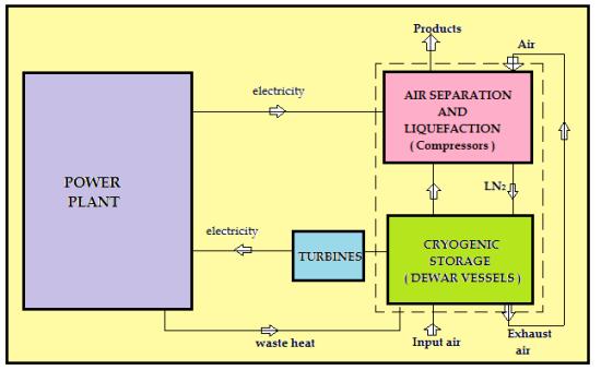 Cryogenic energy storage uses liquid nitrogen.