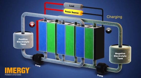 Other batteries are not so familiar. This diagram shows the workings of a vanadium flow battery.