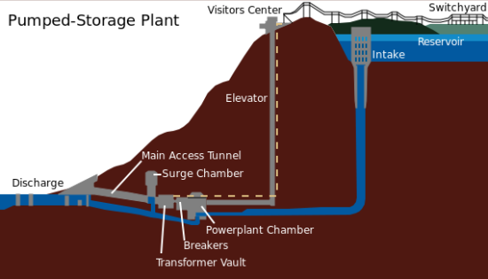 Turbines move water to the high reserviour when power prices are low, and make power when they are high.