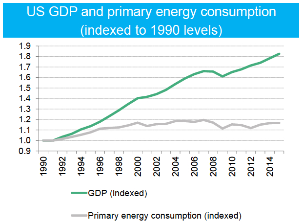 Our economy is growing; our energy consumption is not. We can have a healthy economy and consume less at the same time. Credit BNEF