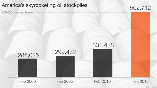 US Oil Inventories. Source EIA