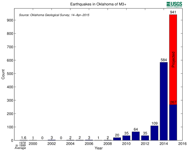 Increase in earthquakes in Oklahoma to April, 2015, projected through the end of the year. USGS data.