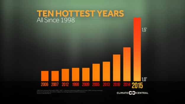The top 10 hottest years on record. Temperatures are in Fahrenheit.