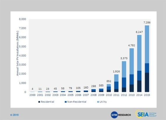 New US solar installations by year. GTM graph.