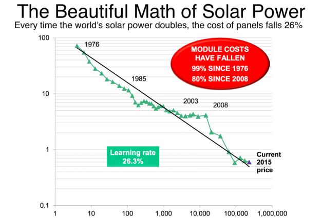 Bloomberg New Energy Finance image