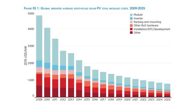 Source: International Renewable Energy Agency.