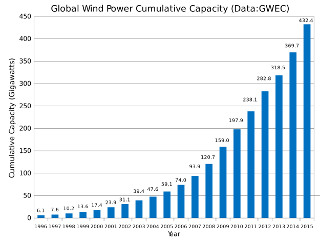 Growth of wind power. Image by Delphi234. CC0. Wikimedia Commons.