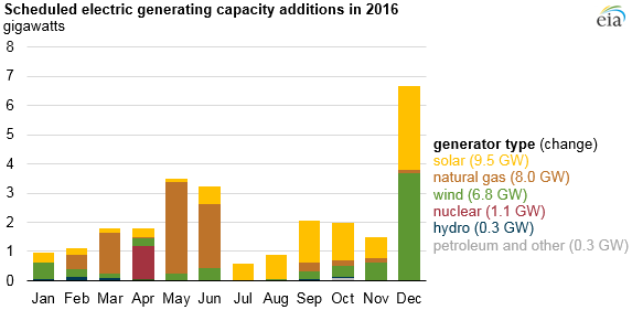 12-2-eia_new_us_capacity_2016