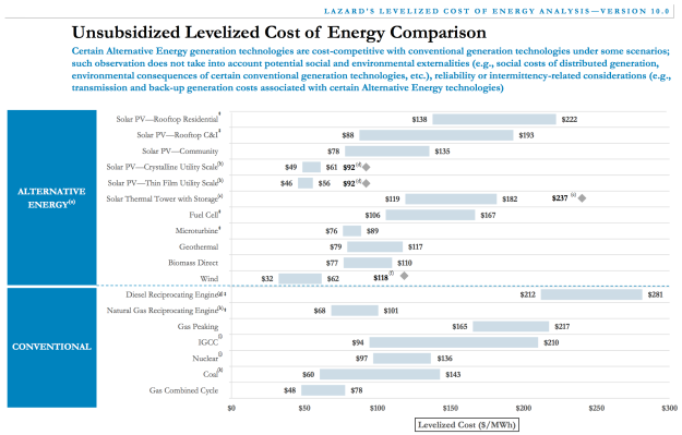 12-26-solar-energy-costs-wind-energy-costs-lcoe-lazard