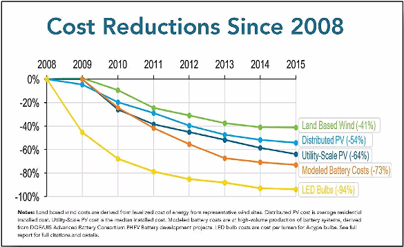Renewables cost reductions (Source: US DOE)