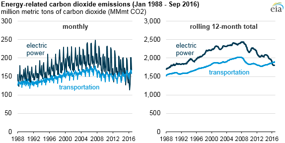 (Source: US EIA, Monthly Energy Review)