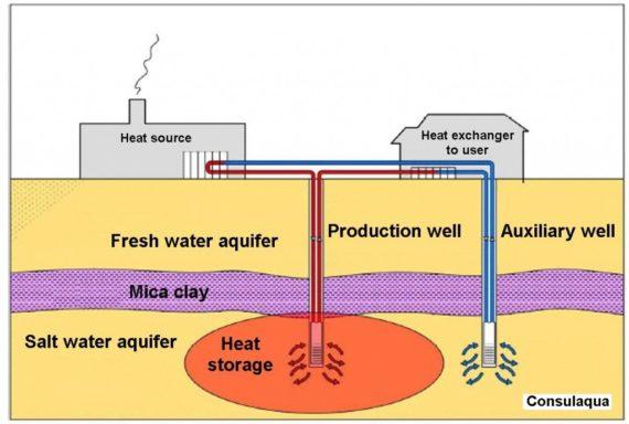 Underground heat storage system